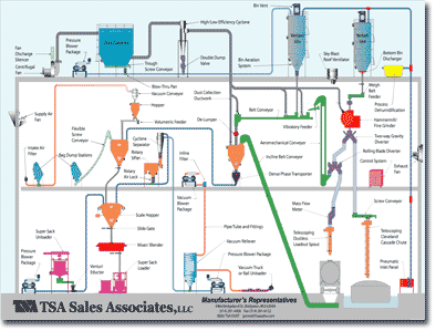 image for TSA Sales Process Schematic
